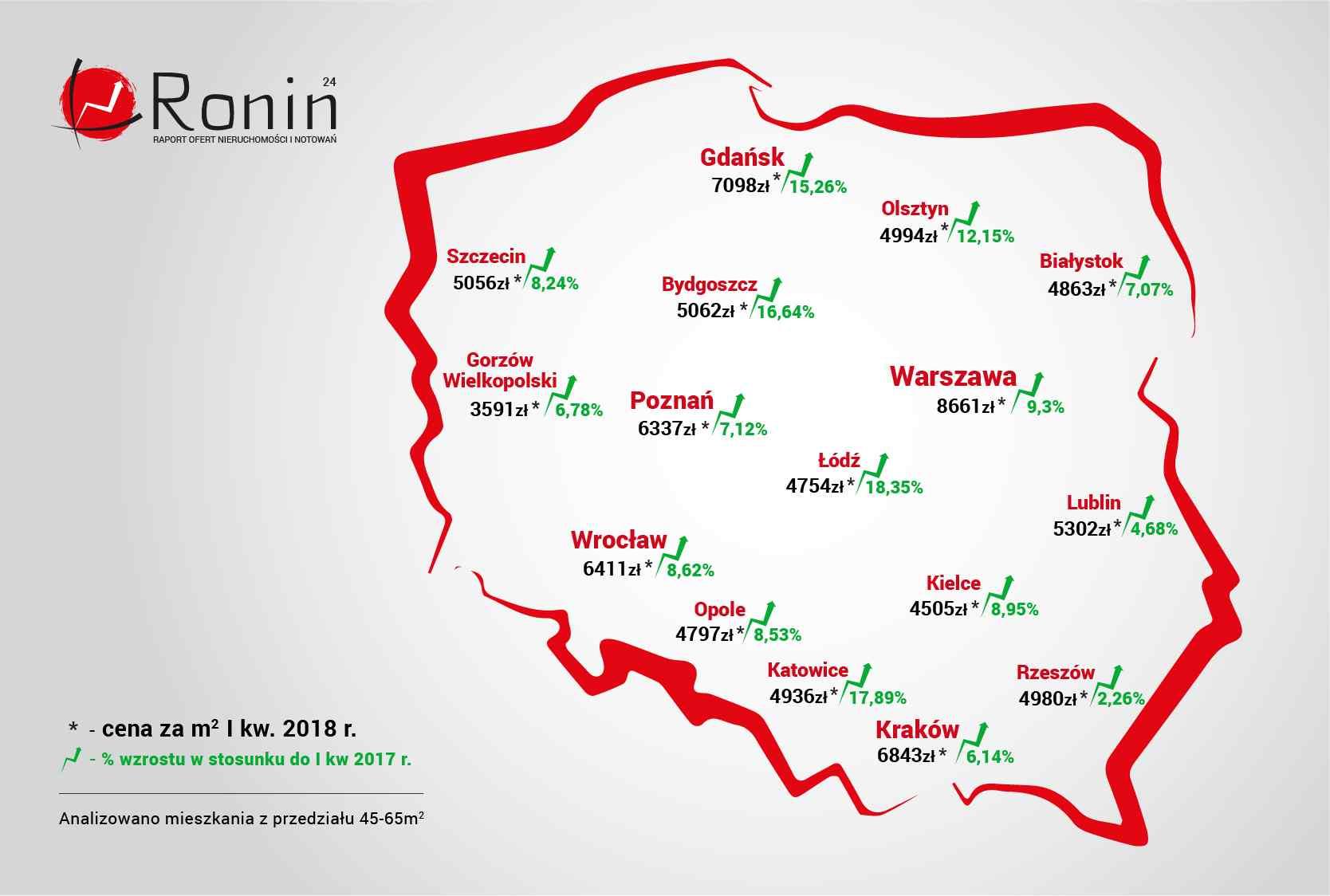 Średnie ceny mieszkań w Polsce w I kw. 2018 r